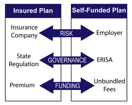 A chart comparing an insured plan and a self-funded plan, showing the directions of risk, governance, and funding.